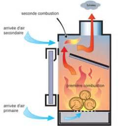 Poele A Bois Norvegien Double Combustion : quel est le prix d 39 un po le bois ~ Dailycaller-alerts.com Idées de Décoration