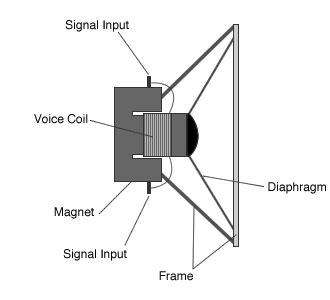Speaker Part Diagram by February 2012 Photo Skills B Cyborg