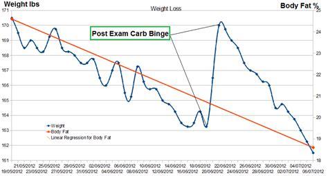 week weight loss graph update   body fat
