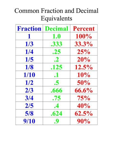 fraction decimal percent equivalents worksheets