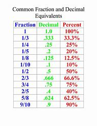 fraction decimal percent equivalents chart