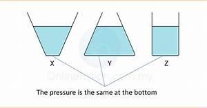 Characteristics Of Liquid Pressure