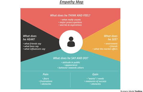 Empathy Map - Business Model Toolbox