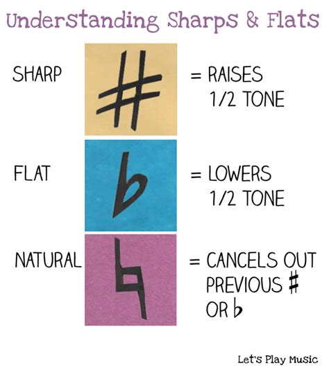 Accidental notes in music are put on purpose, please don't be carried away by their names as it natural accidentals are used to cancel the accidental affect and to bring to its original white key. Music Theory for Kids: Understanding Accidentals - Let's Play Music