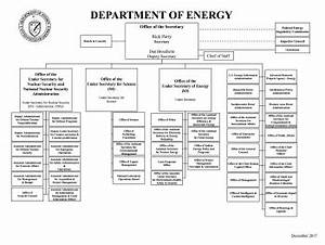 Organization Chart Department Of Energy