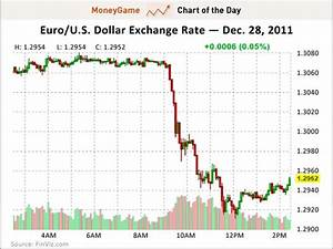 Chart Of The Day This Crazy Drop In The Euro Has Sent