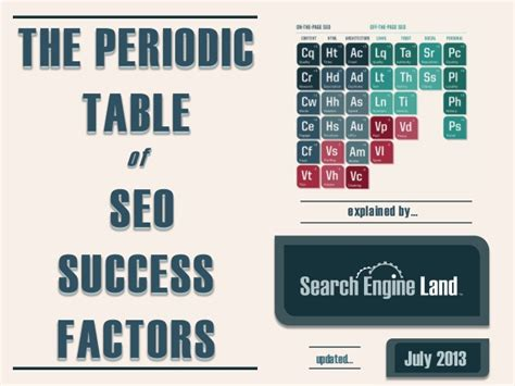 Periodic Table Of Seo Success Factors & Guide To Seo By