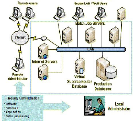 grid computing system  scientific diagram