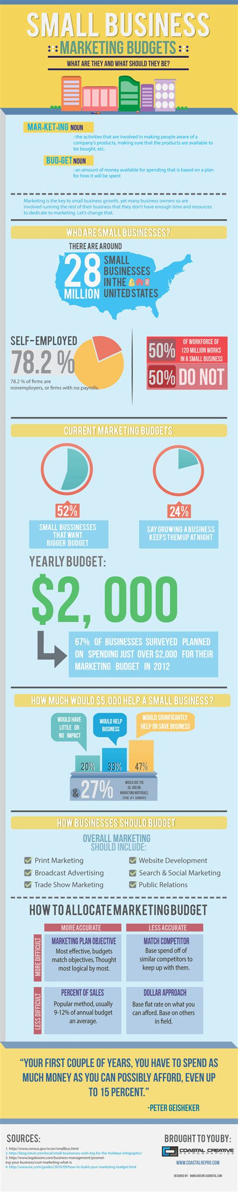 Business Marketing by Guide To Small Business Marketing Budgets Infographic