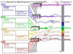29 Best Wavelength Color  Frequency Images On Pinterest