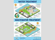 Water and Wastewater Treatment Infographic Tata & Howard