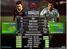Lionel Messi vs Cristiano Ronaldo WhoScoredcom