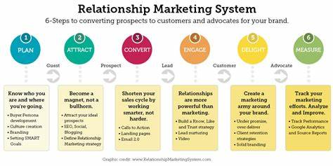 Leads A Defined Marketing Strategy_ relationship marketing