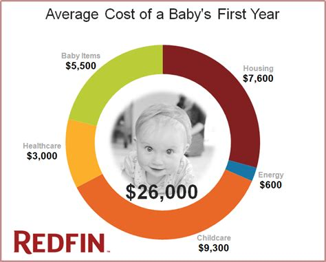 Baby, You're Expensive! @redfin