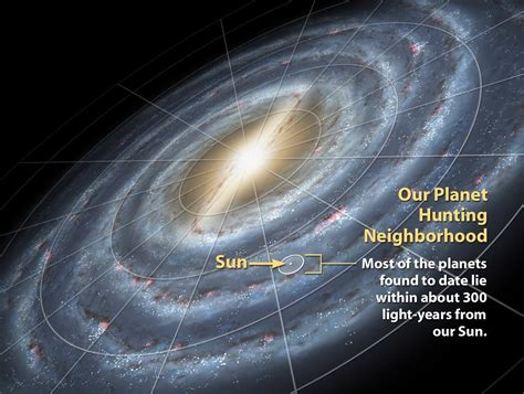 You Are Here Milky Way Galaxy Most The Planets