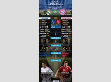 UEFA Champions League Semifinals Real Madrid vs Bayern