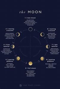 A Comprehensive Lunar Guide Describing Each Of The Moon
