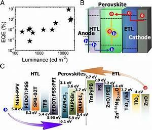 Metal Halide Perovskite Light Emitters