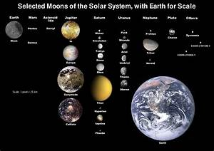 Solar System Scale Drawing - Pics about space