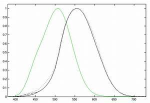 Luminosity function - Wikipedia