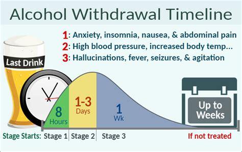 alcohol detox process  effect body detoxification  alcohol
