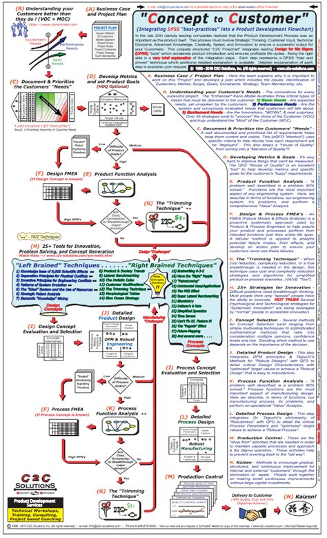 kano model flowchart poster  article kano model