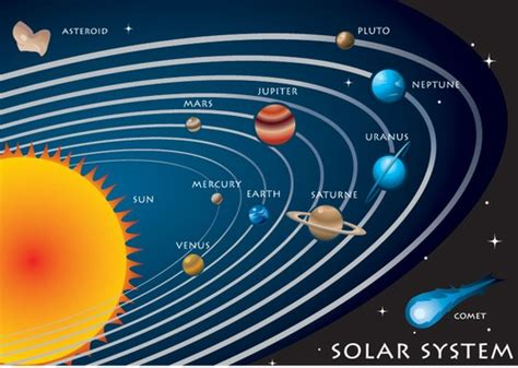 Solar System Diagram Without Pluto by Solar System Chart With Labels Pdf File