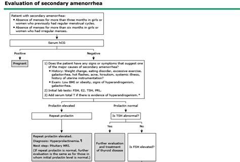 Postmenopausal Symptoms Im Reference