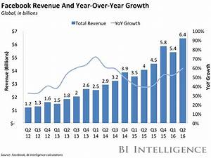 Facebook revenue growth has accelerated, disproving a law ...
