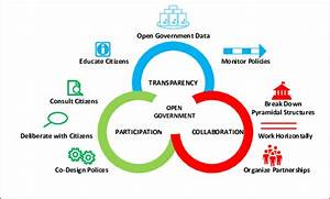 Diagram Of Open Government