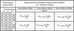 Calcul Surface Toiture 2 Pans : calculer une pente de toit uncategorized ~ Premium-room.com Idées de Décoration