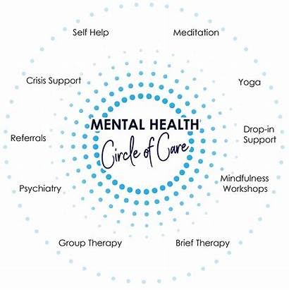 Mental Health Circle Philosophy Practice Clinical Care
