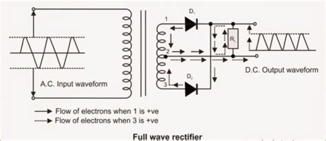 Theory Rectifier Half Full Wave Circuit