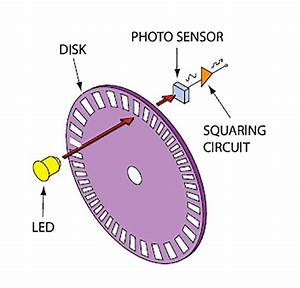 Rotary Encoder Basics And Applications  Part 1  Optical