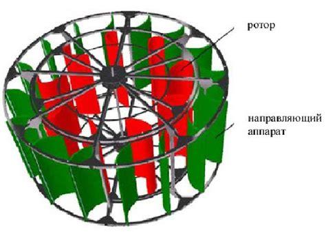 Ветрогенераторы с вертикальной осью вращения российского производства своими руками . slark energy интернетжурнал об альтернативной энергии