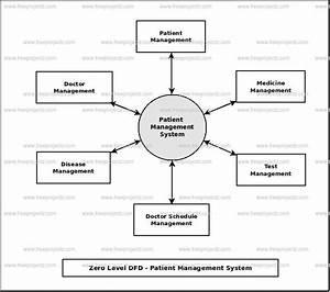 Patient Management System Dataflow Diagram  Dfd  Freeprojectz
