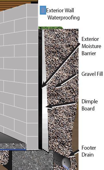 How To Waterproof Interior Basement Walls - exterior basement waterproofing olshan foundation repair