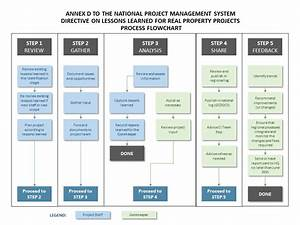 Annex D U2014process Flowchart - Knowledge Areas - Npms
