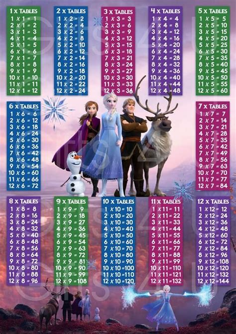 disneys frozen  times tables multiplication chart