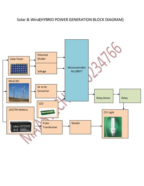 Power Systems Projects Abstract Wind Solar Energy Hybrid