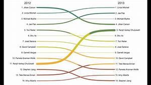 Biznalysis Sankey Diagram