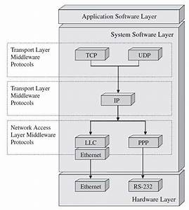 Guide To Embedded Systems Architecture