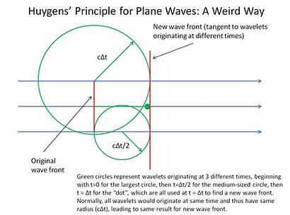 Wavelets Huygens Principle Reflection Waves Comparing Wave