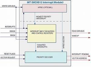 Mc9s12 Hcs12 Hc12 Mcu Interrupt Handler  Interrupt Service