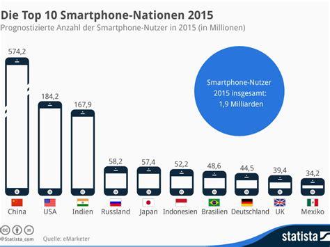 top 10 smartphones smartphones top 10 der smartphone nationen 2015