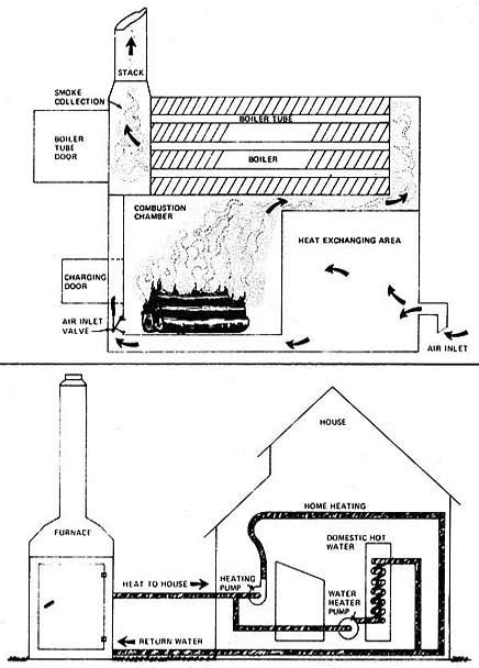 outdoor wood burning furnaces mother earth news