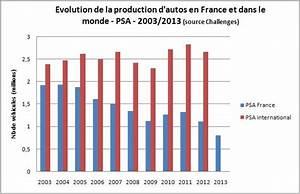 Nombre De Voiture En France : d sindustrialisation les d localisations et l 39 union europ enne du capital l 39 exemple de psa et ~ Maxctalentgroup.com Avis de Voitures