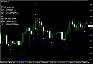 How To Understand Candlestick Chart Pattern Recognition Master Metatrader Indicator