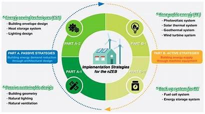 Sustainability Energy Zero Building Strategies Cycle Focused