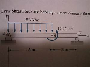Draw Shear Force And Bending Moment Diagrams For